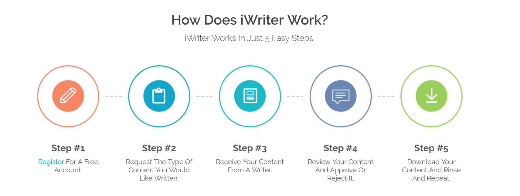 iWriter Service Review