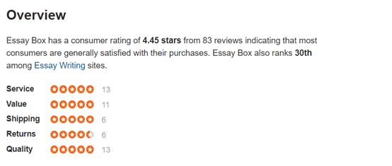 EssayBox Overview
